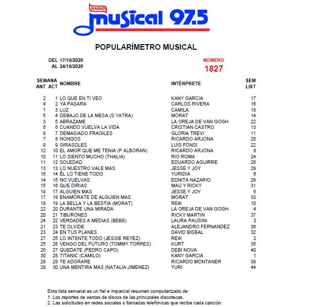 Popularímetro_Musical_1827web