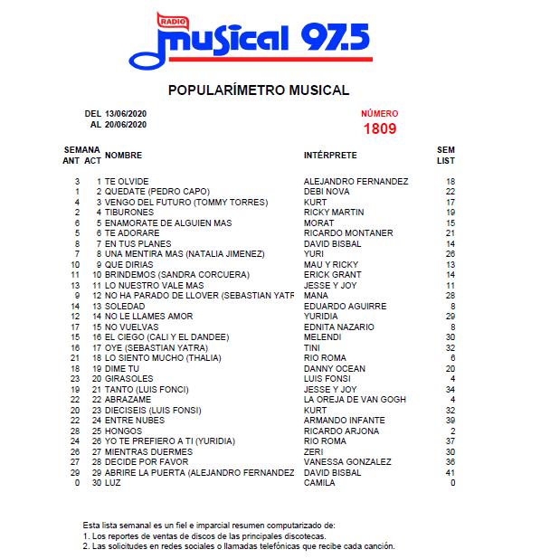 Popularímetro_Musical_1809_web