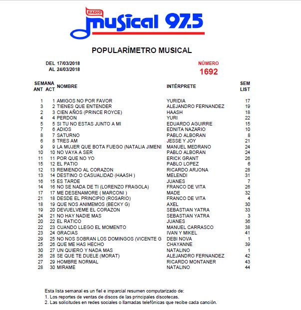 Popularímetro_Musical_1692_web