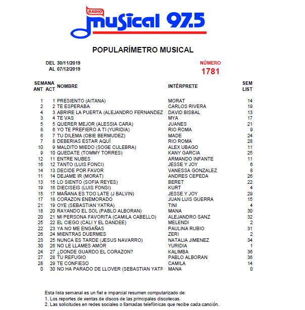 Popularímetro_Musical_1781_web