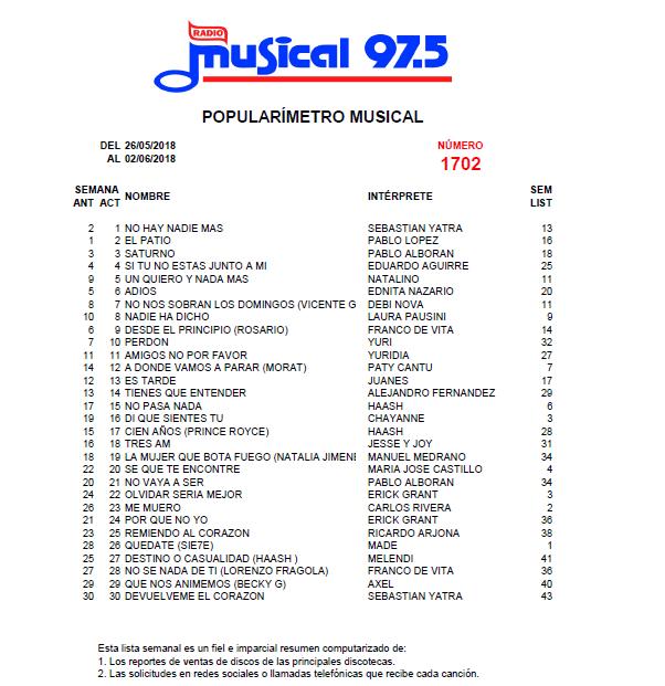 Popularímetro_Musical_1702_web