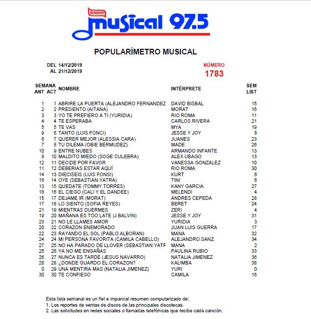 Popularímetro_Musical_1783_web