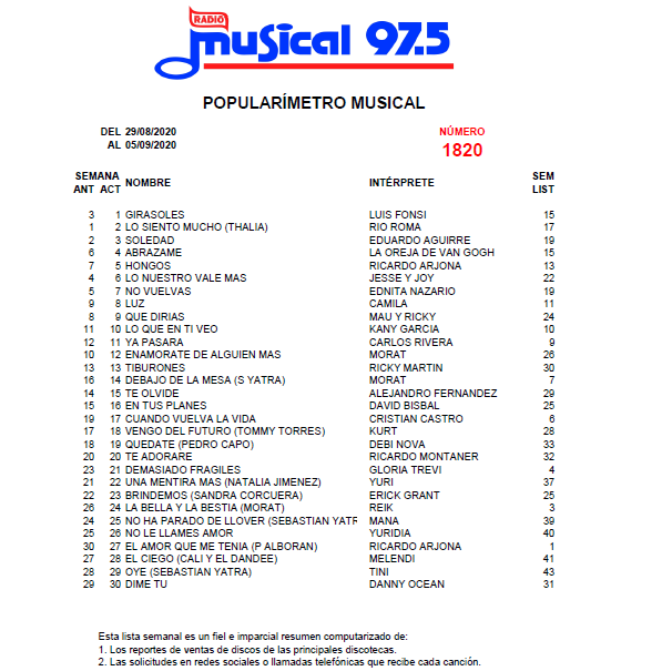 Popularímetro_Musical_1820_web