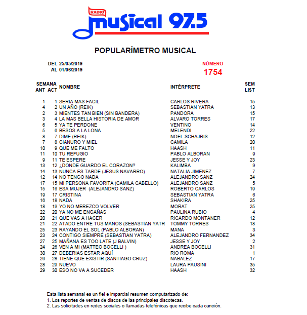 Popularímetro_Musical_1754_web