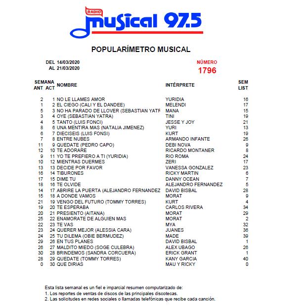 Popularímetro_Musical_1796_web