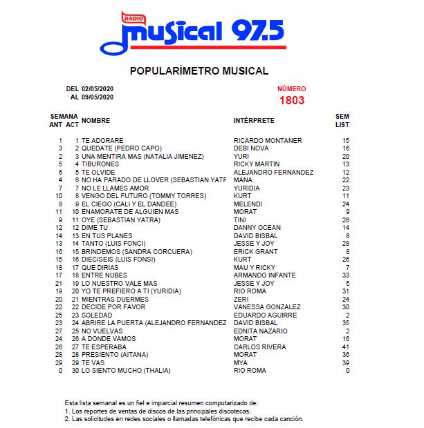 Popularímetro_Musical_1803_web