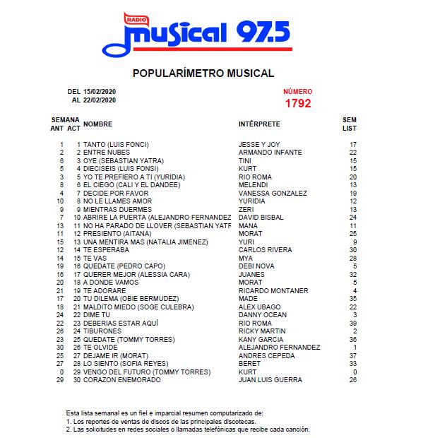 Popularímetro_Musical_1792_web