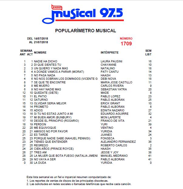 Popularímetro_Musical_1709_web