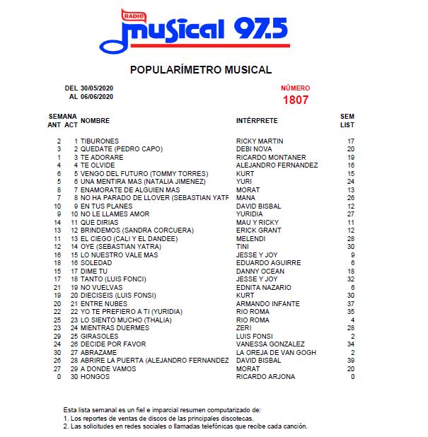Popularímetro_Musical_1807_web