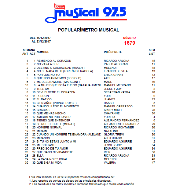 Popularímetro_Musical_1679_web