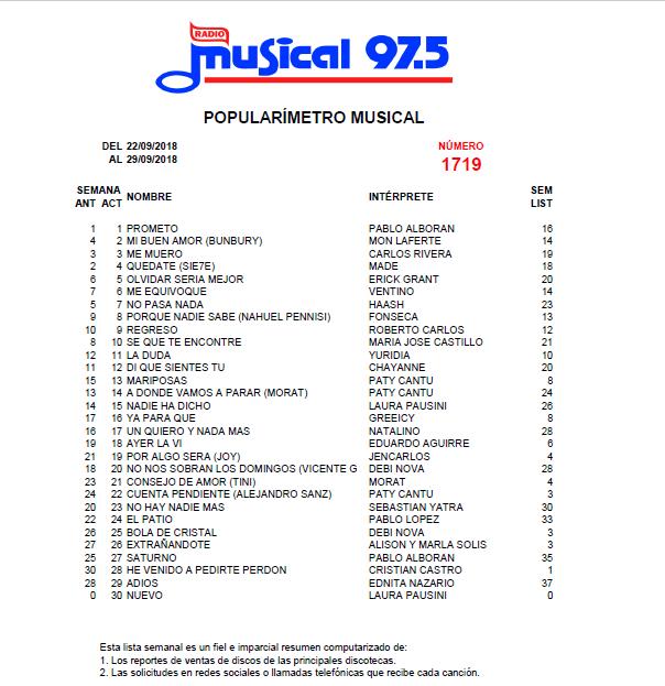 Popularímetro_Musical_1719_web