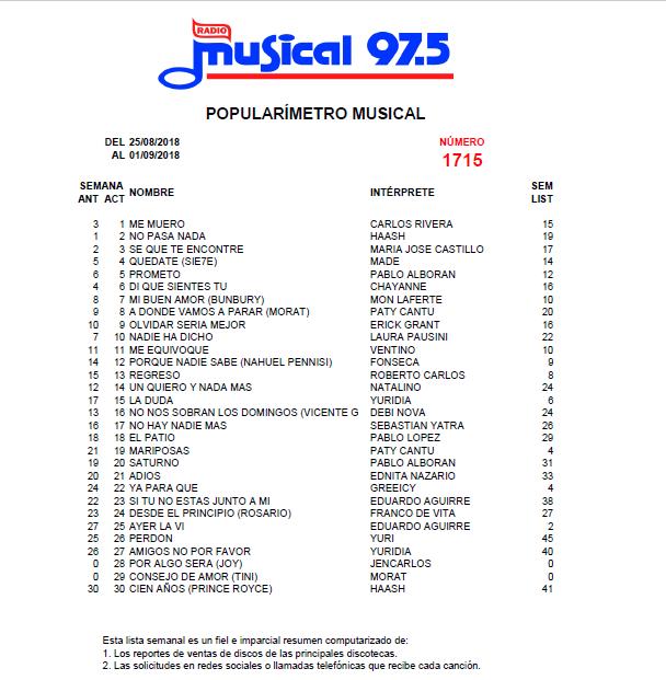 Popularímetro_Musical_1715_web