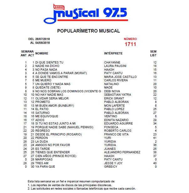 Popularímetro_Musical_1711web