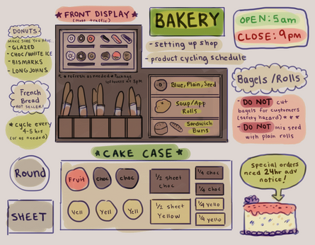 Bakery Layout Guide