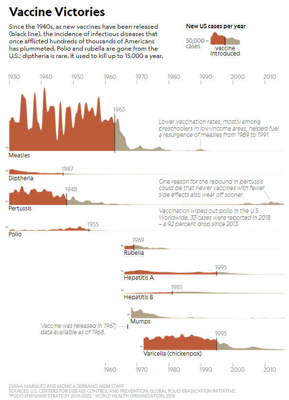 The extraordinary success of vaccines (source: National Geographic)