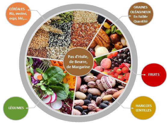 assiette_vegetale_faible_en_gras_diabete
