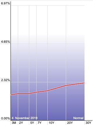 שיעור הריבית לפי טווח פדיון מקור StockCharts