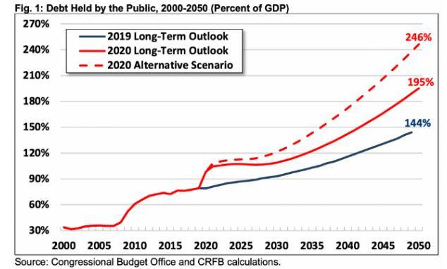 עליית החוב הציבורי - תרחישים