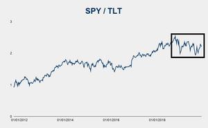 SPY/TLT