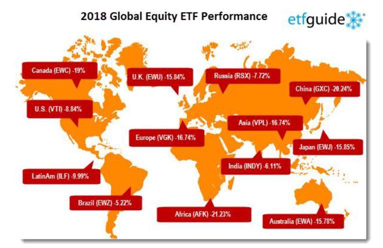 ביצועי השווקים הגלובלים