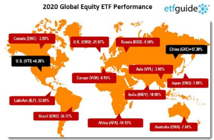 ביצועי השווקים בעולם זמן הקורונה