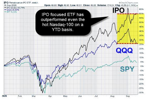 הנפקות IPO
