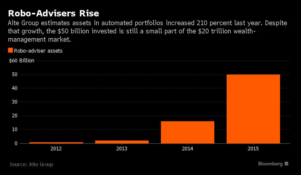 """צמיחה מטאורית בביקוש לשירותי ייעוץ השקעות דיגיטליים בארה""""ב"""