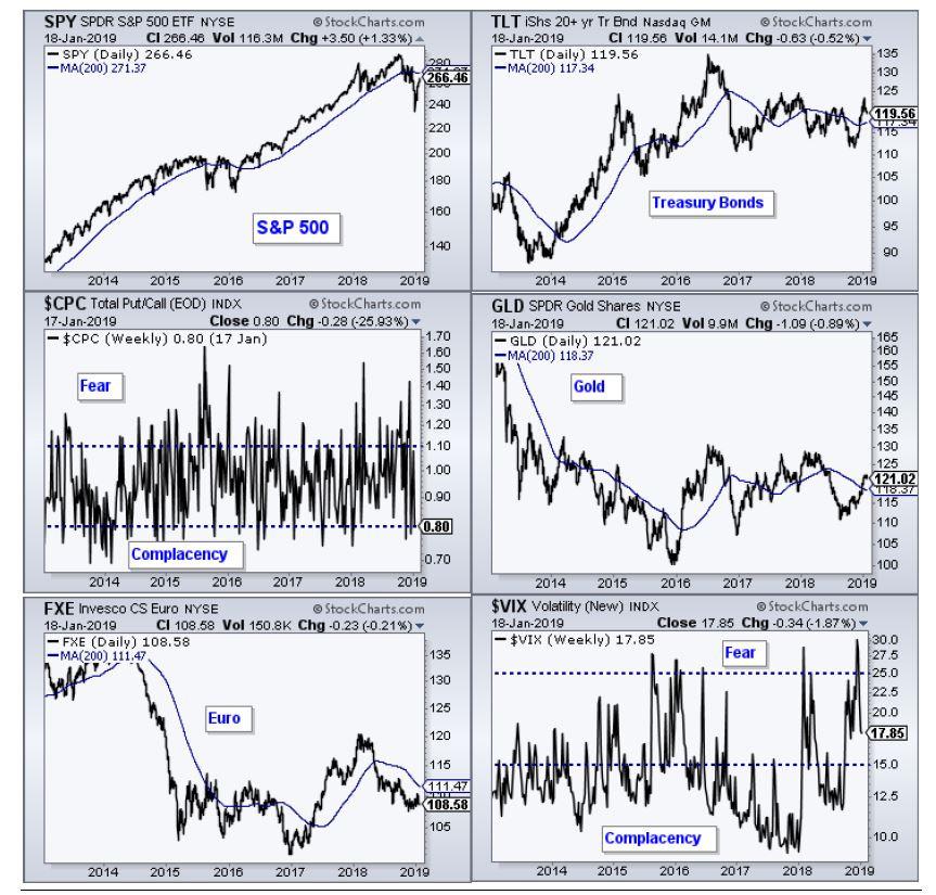 בחינת מצב השווקים
