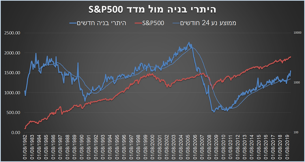 S&P500, REAL ESTATE