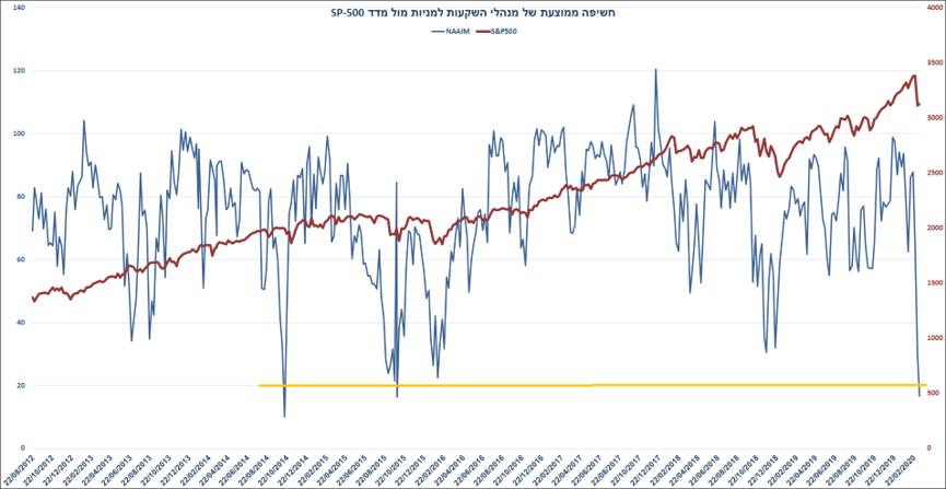 חשיפה של מנהלי השקעות מול מדדS&P500