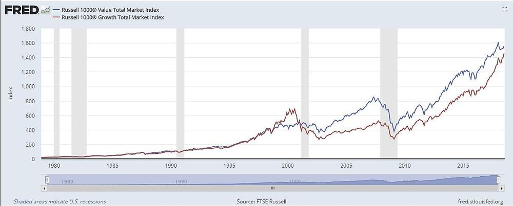 מניות ערך מול מניות צמיחה מבט היסטורי