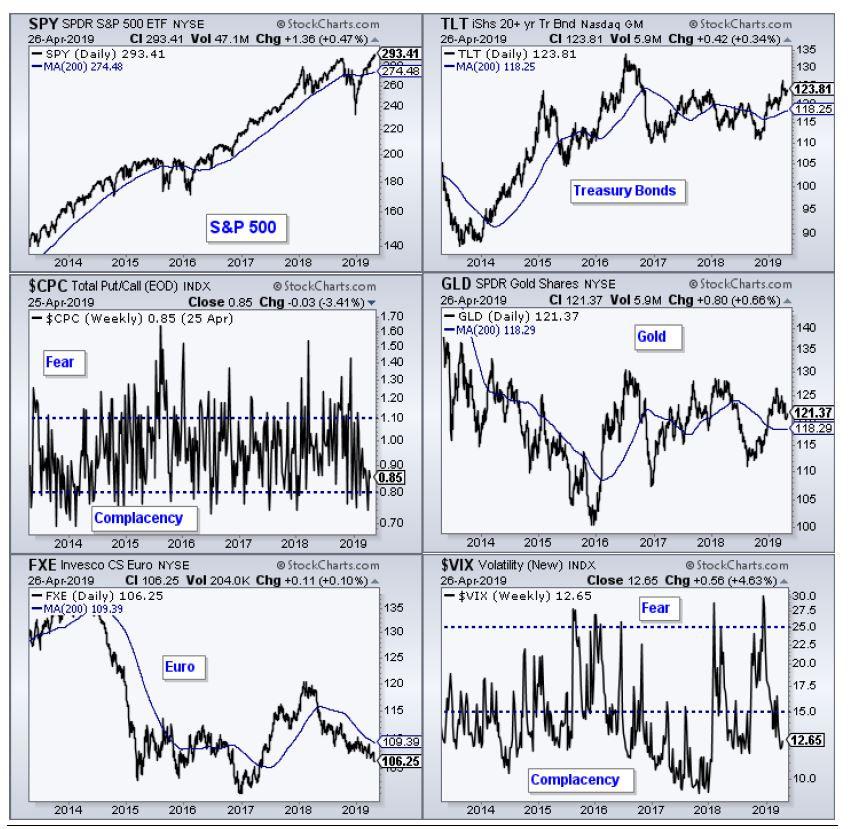 מדדים עיקריים בשווקים
