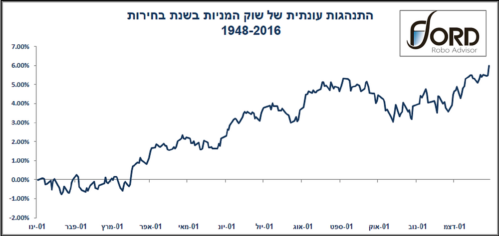 seasonal stocks. elections