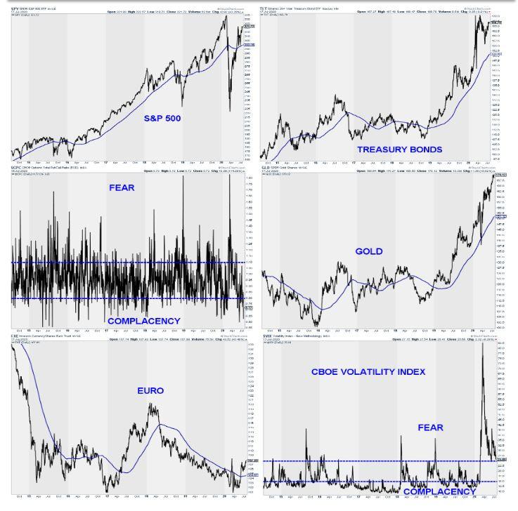 סקירת שווקים 2020