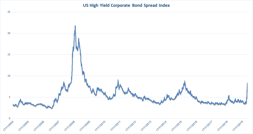 us high yield corporate bond spread index