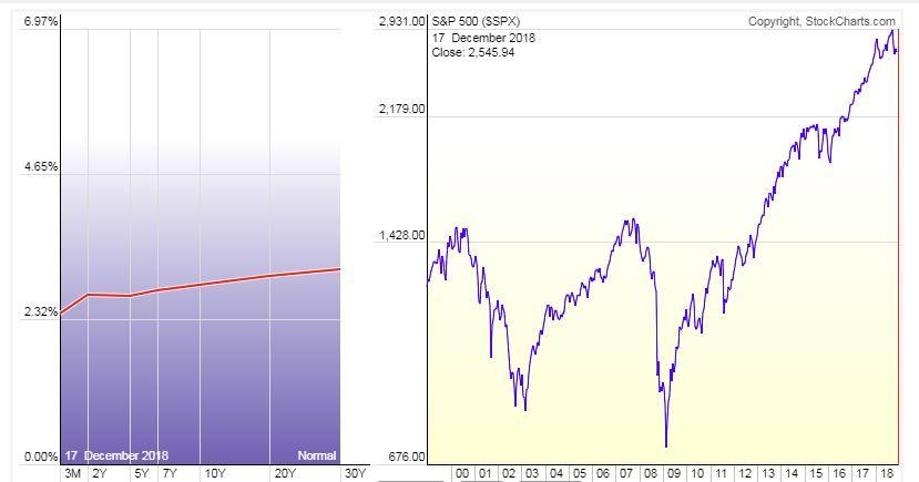 עקום התשואה אל מול מדד המניות