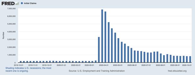 תביעות לדמי אבטלה