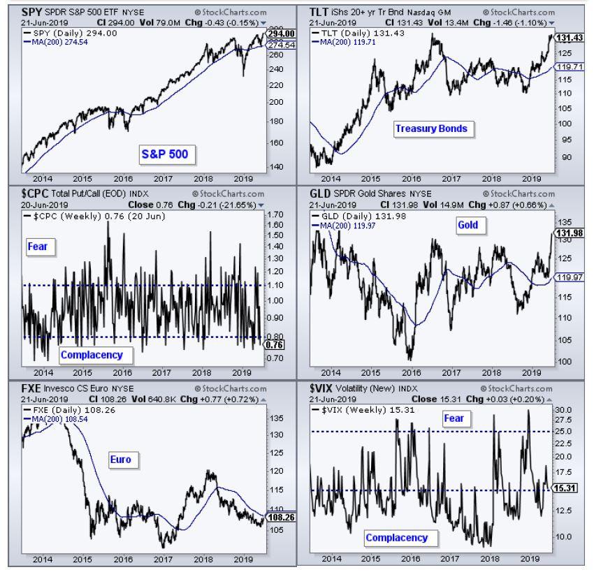 סקירת שווקים