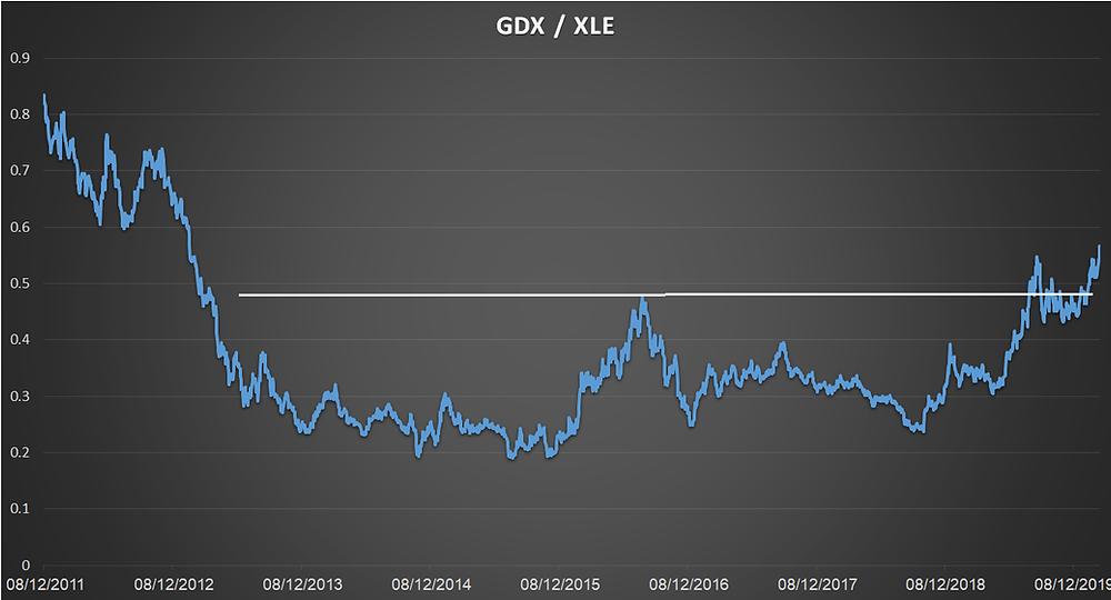 GDX/XLE
