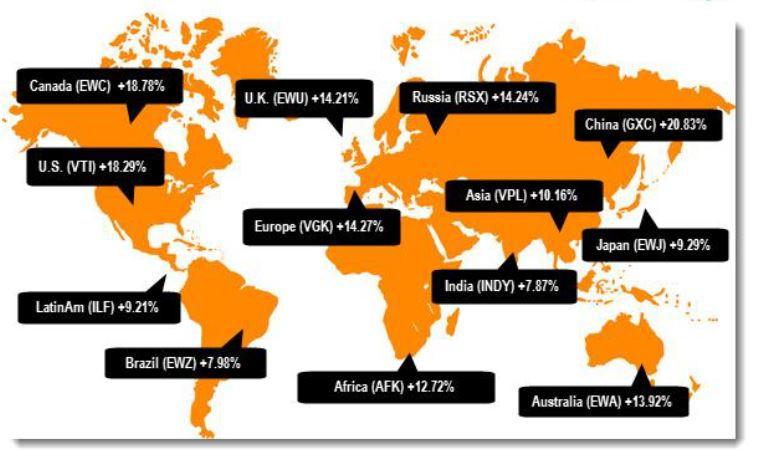 ביצועי השווקים בעולם