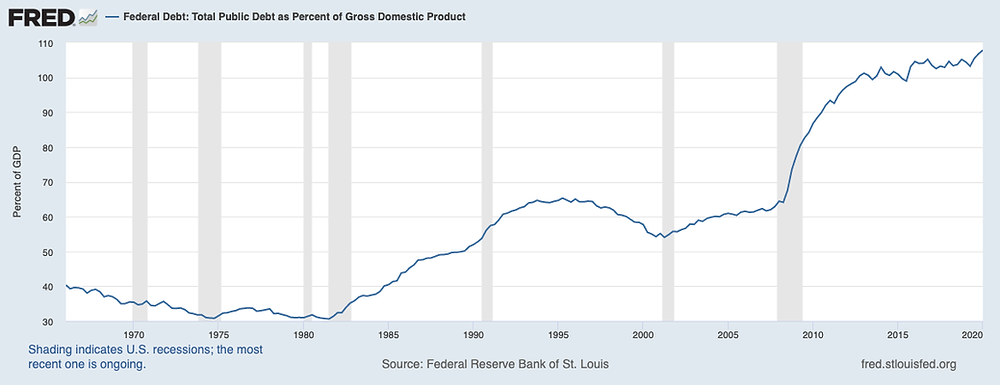 החוב הממשלתי