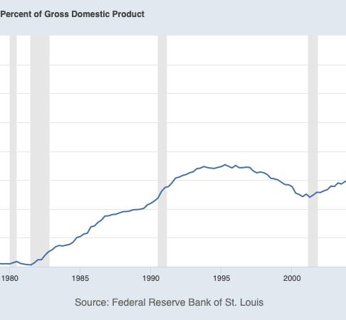האם החוב והגירעון האמריקני יצאו משליטה?