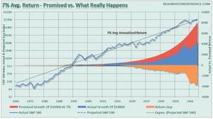 S&P500-תשואה שנתית ממוצעת של מדד ה