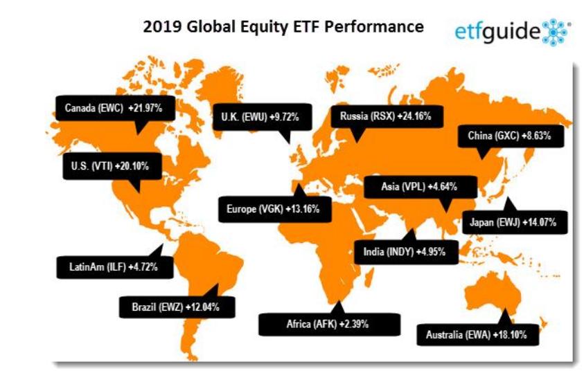 מבט גלובלי שוק המניות