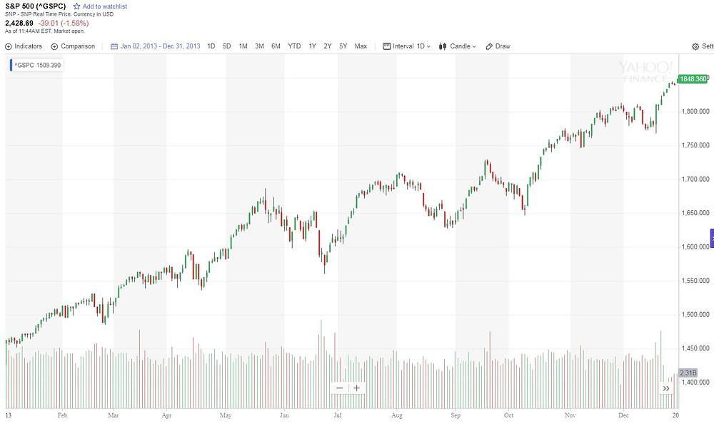 S&P 2013