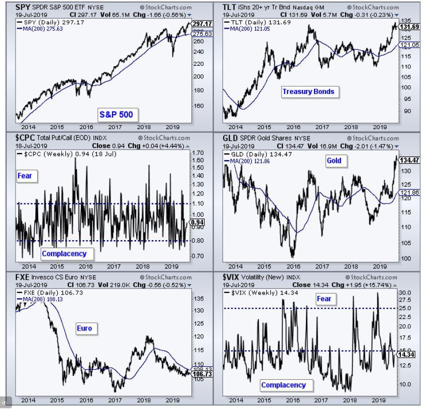 סקירת שווקים TLT GLD