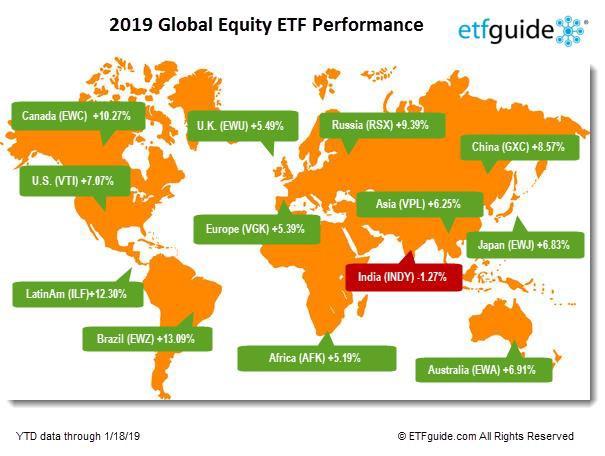 ביצועי השווקים בעולם 2019