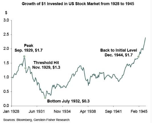 צמיחה בשווי השקעה של 1$ בשוק האמריקאי בין השנים 1928 ל-1945