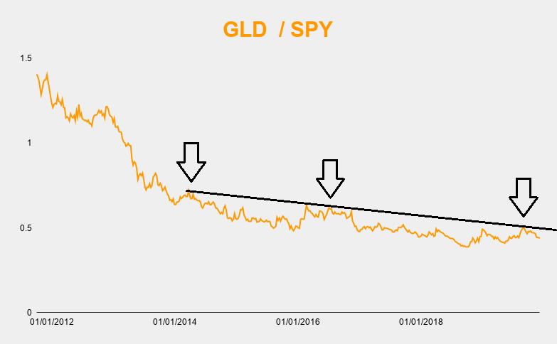 GLD/SPY