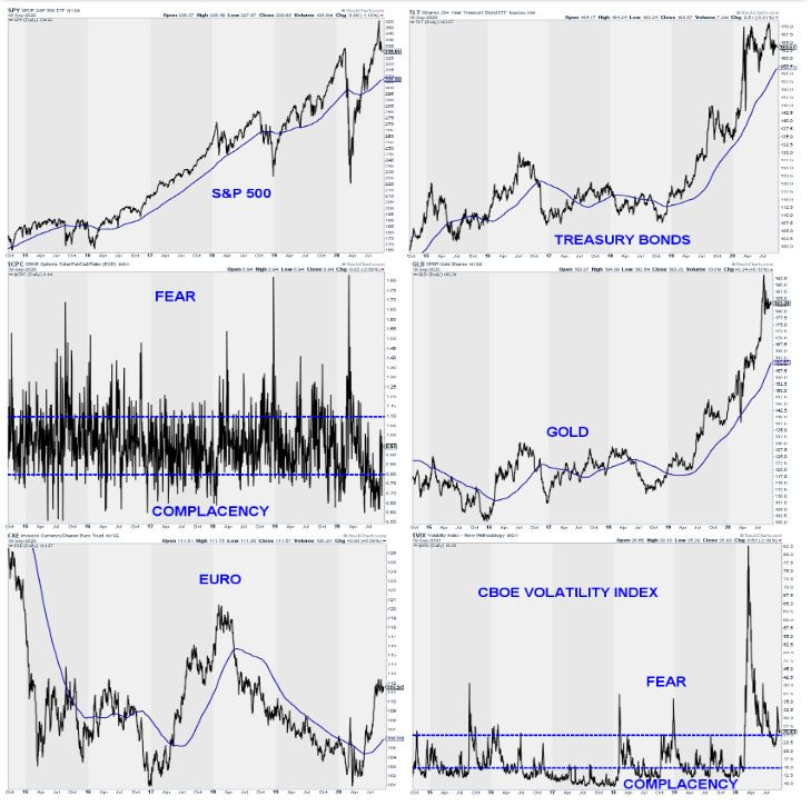 תמונת מצב השווקים